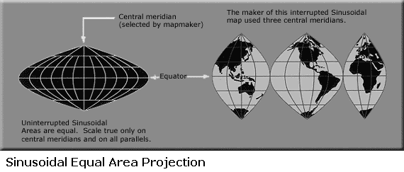 Sinusoidal Projection